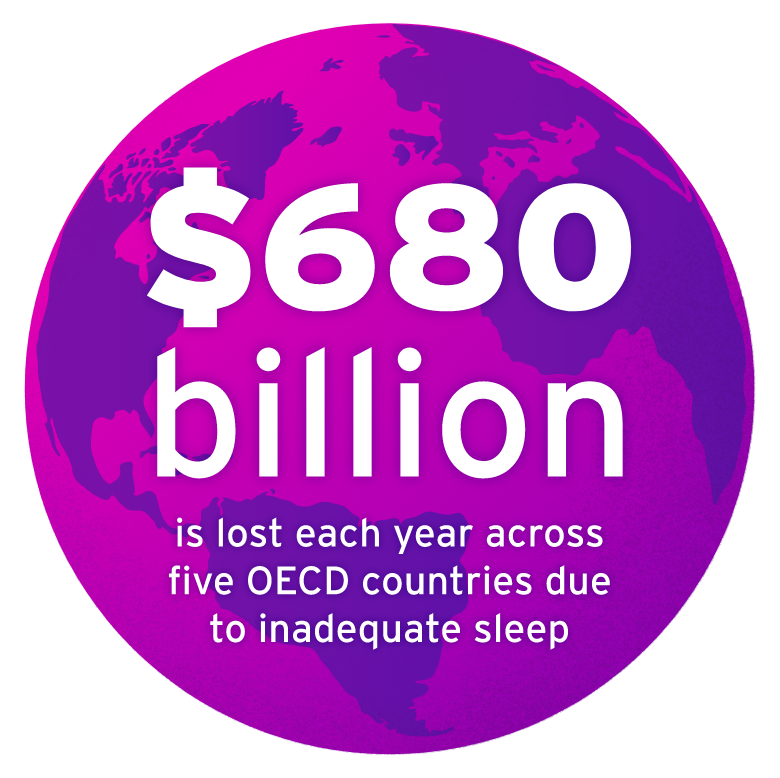 680 billion is lost due to poor sleep